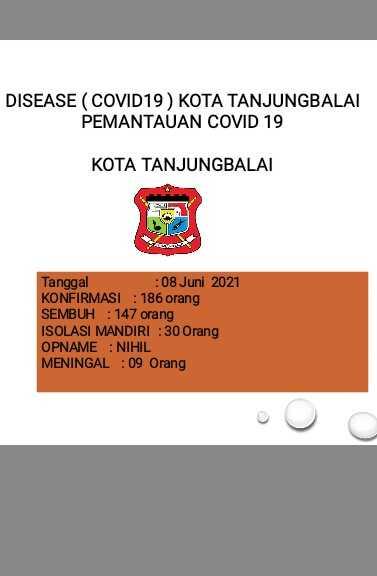 Kasus Covid-19 di Tanjungbalai Meningkat, Tertinggi di Tanjungbalai Selatan