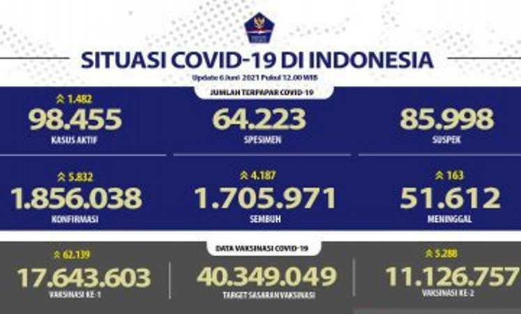 Per Hari Ini, Vaksin Dosis Lengkap Sudah Diterima 11.126.757 Warga Indonesia