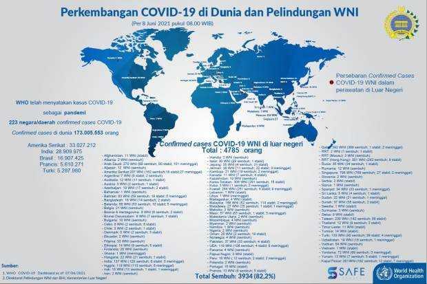 Kemlu: 4.785 WNI Terkonfirmasi Covid-19 di Berbagai Negara di Luar Negeri