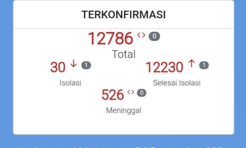 Penambahan Kasus Covid-19 di Cirebon Nihil, Berikut Datanya!